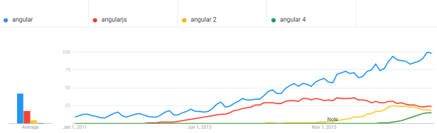 Angular vs angularjs search terms graph